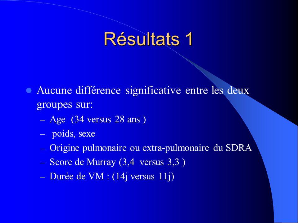 Résultats 1 Aucune différence significative entre les deux groupes sur: – Age (34 versus 28 ans ) – poids, sexe – Origine pulmonaire ou extra-pulmonaire du SDRA – Score de Murray (3,4 versus 3,3 ) – Durée de VM : (14j versus 11j)