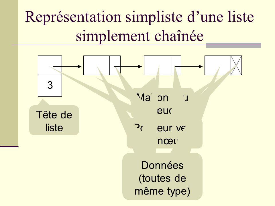 Quest-ce quune liste chainée ? Une liste chaînée est une structure de données à lintérieure de laquelle les objets sont ordonnés de façon linéaire. À