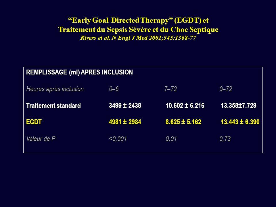 Mortalité hospitalière (%) Traitement standard EGDT Tous les patients 46,5 30,5 (p = 0,009) Sepsis sévère 30,0 14,9 (p = 0,06) Choc septique 56,8 42,3 (p = 0,04) Sepsis syndrome 45,4 35,1 (p = 0,07) Mortalité à J28 49,2 33,3 (p = 0,01) Mortalité à J60 56,9 44,3 (p = 0,03) Early Goal-Directed Therapy (EGDT) et Traitement du Sepsis Sévère et du Choc Septique Rivers et al.