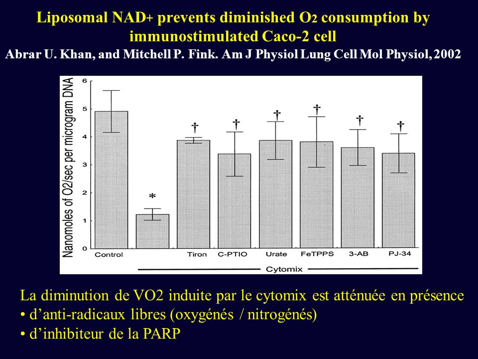 Liposomal NAD + prevents diminished O 2 consumption by immunostimulated Caco-2 cell Abrar U. Khan, and Mitchell P. Fink. Am J Physiol Lung Cell Mol Ph