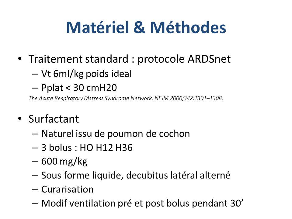 Matériel & Méthodes Traitement standard : protocole ARDSnet – Vt 6ml/kg poids ideal – Pplat < 30 cmH20 The Acute Respiratory Distress Syndrome Network