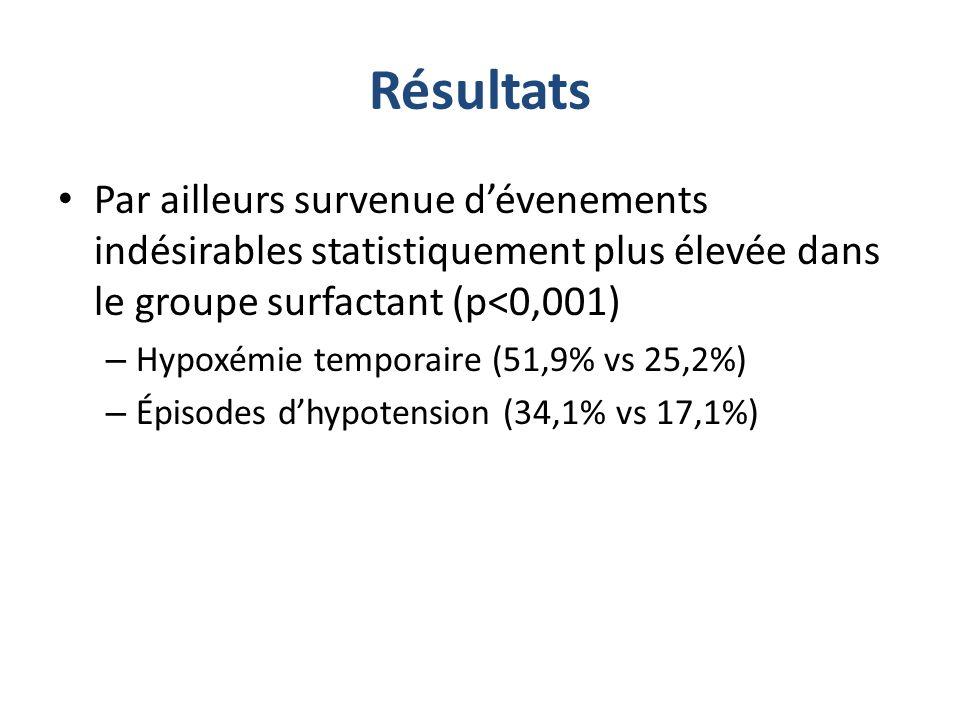 Par ailleurs survenue dévenements indésirables statistiquement plus élevée dans le groupe surfactant (p<0,001) – Hypoxémie temporaire (51,9% vs 25,2%)
