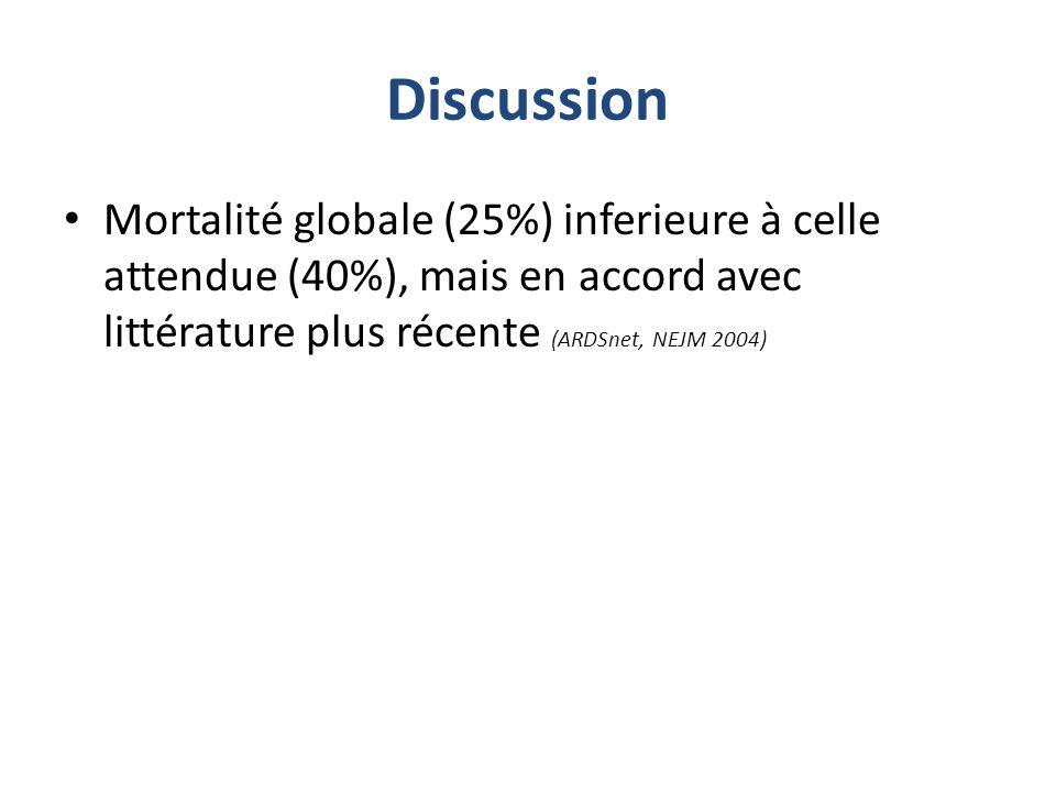 Discussion Mortalité globale (25%) inferieure à celle attendue (40%), mais en accord avec littérature plus récente (ARDSnet, NEJM 2004)