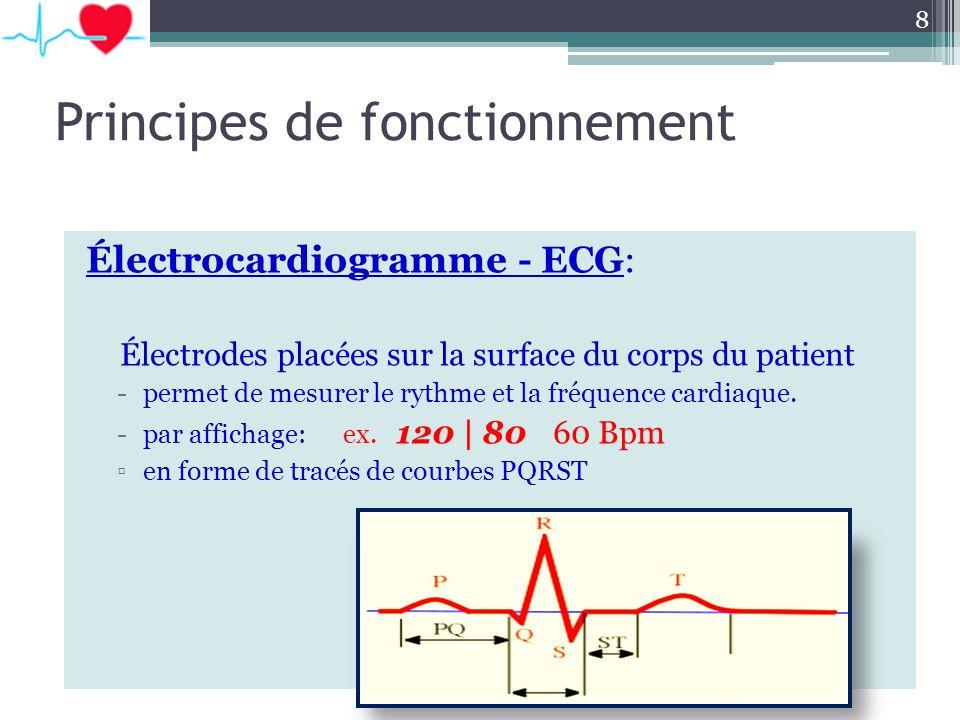Principes de fonctionnement Électrocardiogramme - ECG: Électrodes placées sur la surface du corps du patient -permet de mesurer le rythme et la fréque