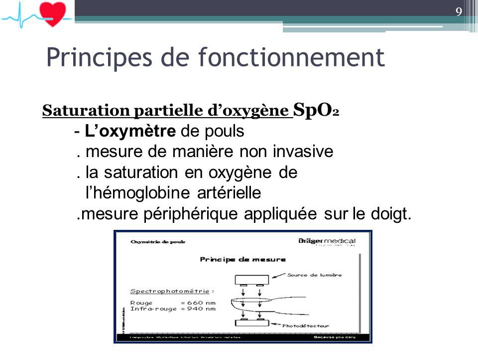 Principes de fonctionnement Saturation partielle doxygène SpO 2 - Loxymètre de pouls. mesure de manière non invasive. la saturation en oxygène de lhém