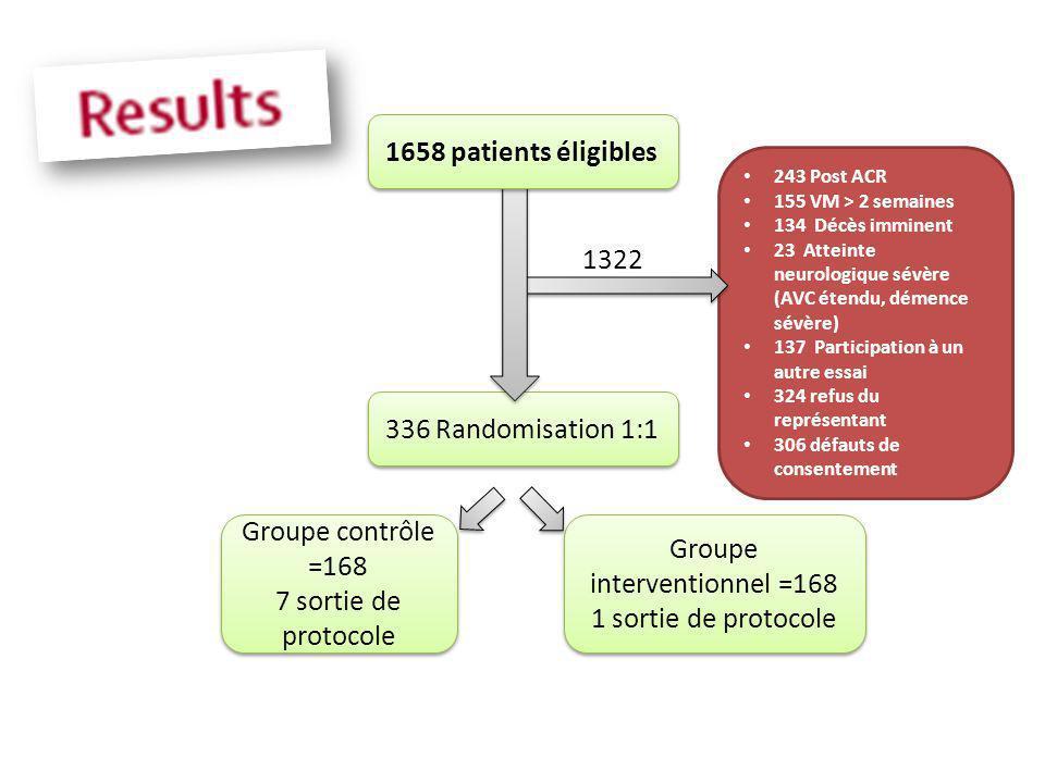 243 Post ACR 155 VM > 2 semaines 134 Décès imminent 23 Atteinte neurologique sévère (AVC étendu, démence sévère) 137 Participation à un autre essai 32