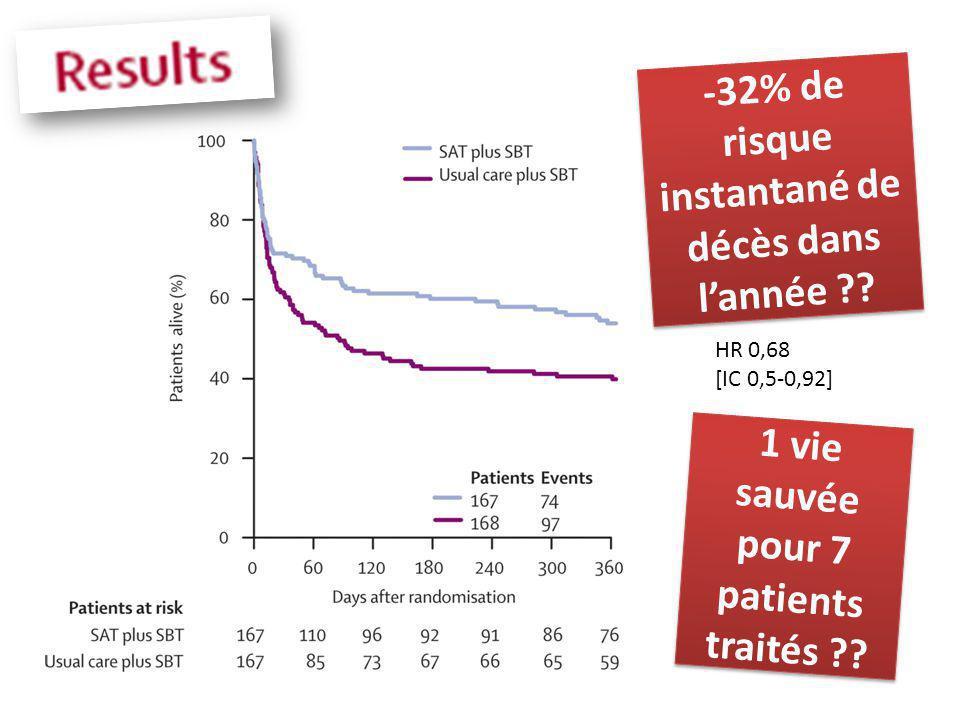 -32% de risque instantané de décès dans lannée ?? HR 0,68 [IC 0,5-0,92] 1 vie sauvée pour 7 patients traités ??