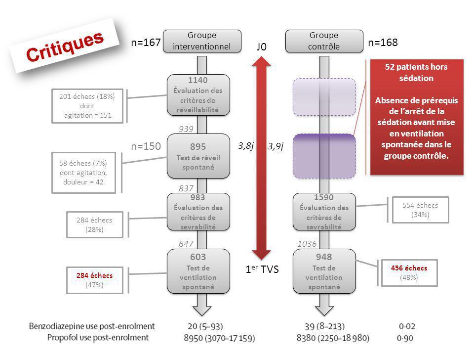 Groupe interventionnel 1140 Évaluation des critères de réveillabilité 983 Évaluation des critères de sevrabilité 983 Évaluation des critères de sevrab