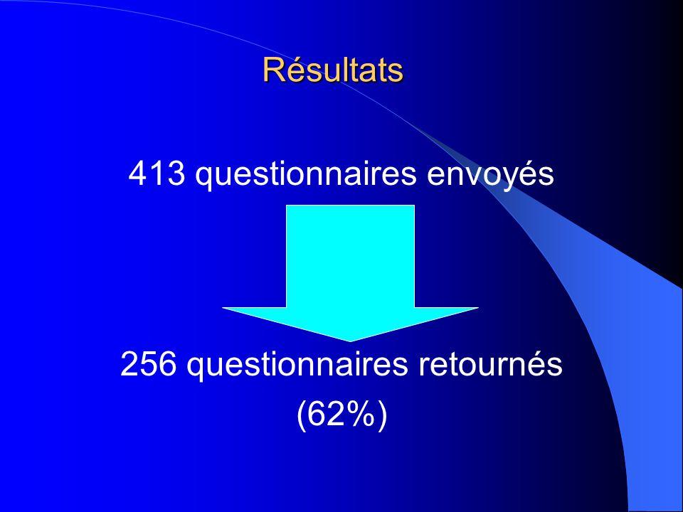 Résultats 413 questionnaires envoyés 256 questionnaires retournés (62%)