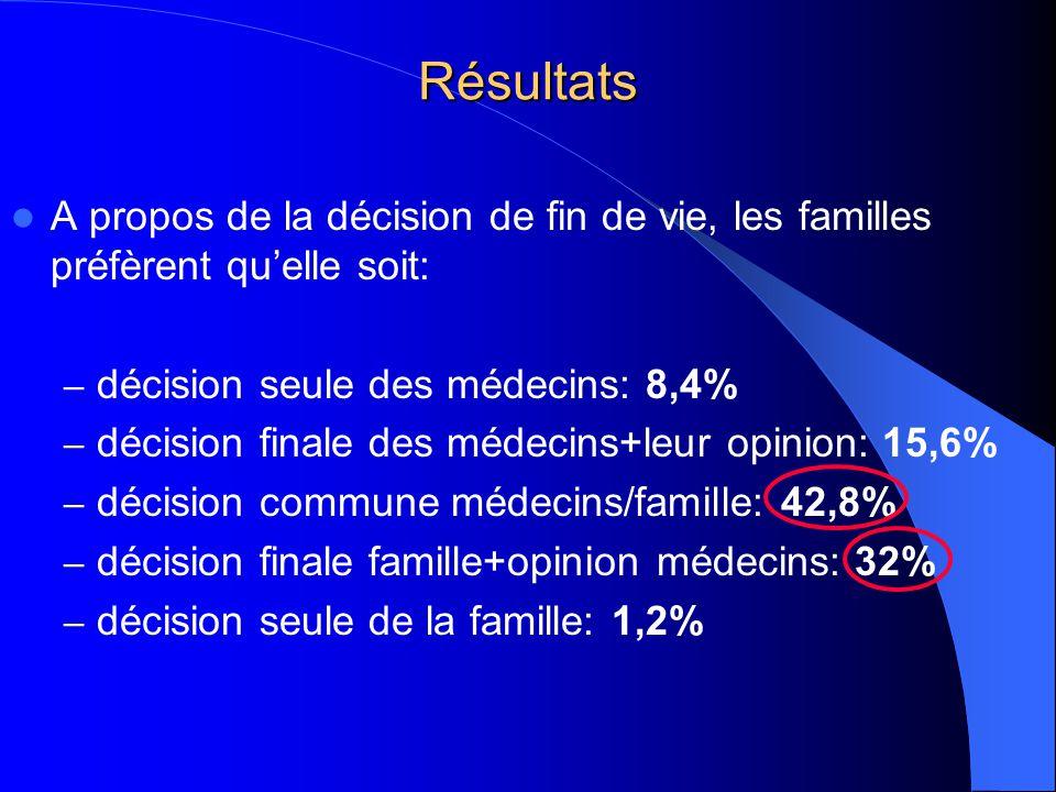 Résultats A propos de la décision de fin de vie, les familles préfèrent quelle soit: – décision seule des médecins: 8,4% – décision finale des médecins+leur opinion: 15,6% – décision commune médecins/famille: 42,8% – décision finale famille+opinion médecins: 32% – décision seule de la famille: 1,2%