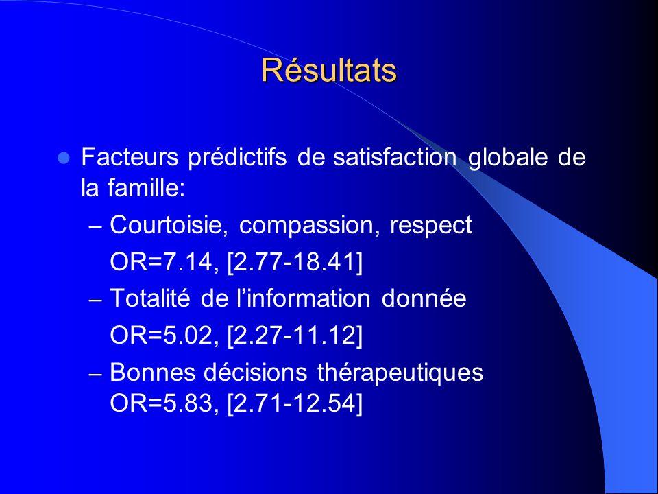 Résultats Facteurs prédictifs de satisfaction globale de la famille: – Courtoisie, compassion, respect OR=7.14, [2.77-18.41] – Totalité de linformation donnée OR=5.02, [2.27-11.12] – Bonnes décisions thérapeutiques OR=5.83, [2.71-12.54]