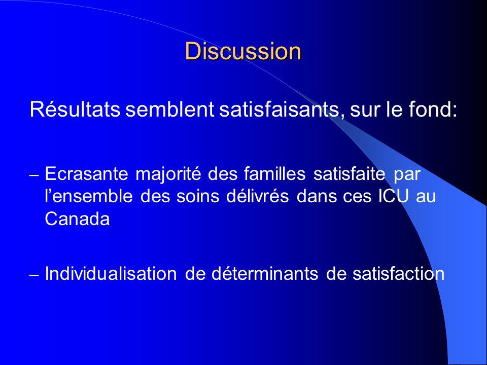 Discussion Résultats semblent satisfaisants, sur le fond: – Ecrasante majorité des familles satisfaite par lensemble des soins délivrés dans ces ICU au Canada – Individualisation de déterminants de satisfaction