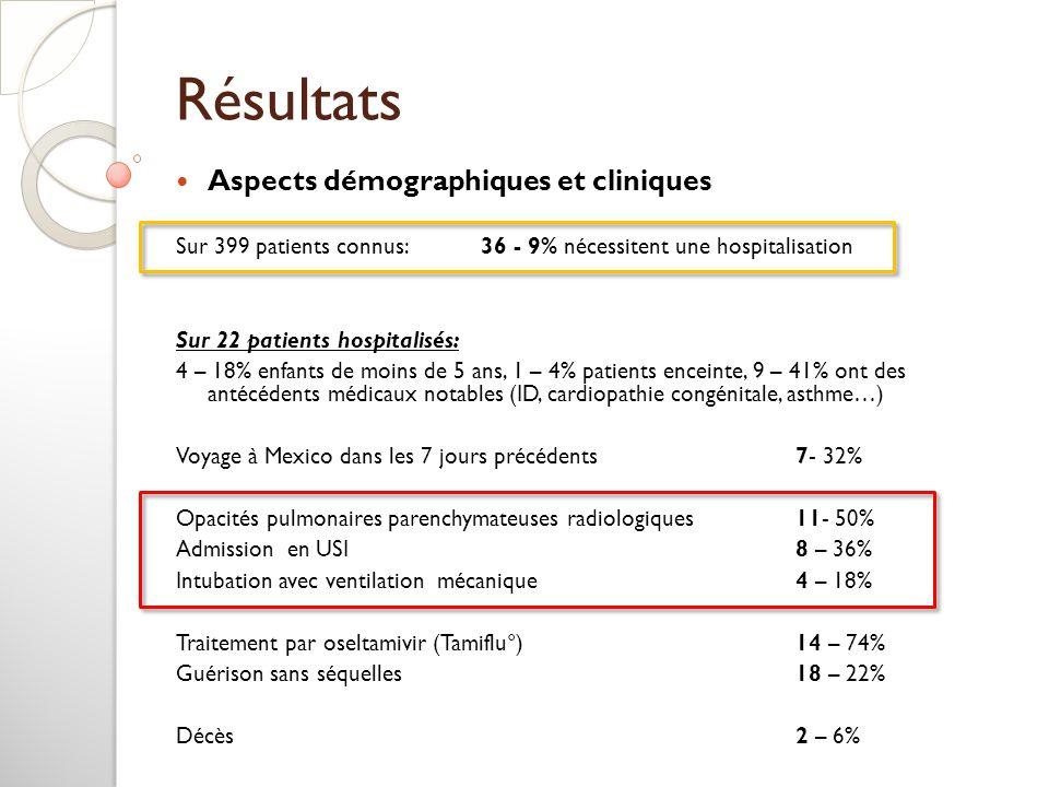 Résultats Aspects démographiques et cliniques Sur 399 patients connus: 36 - 9% nécessitent une hospitalisation Sur 22 patients hospitalisés: 4 – 18% e