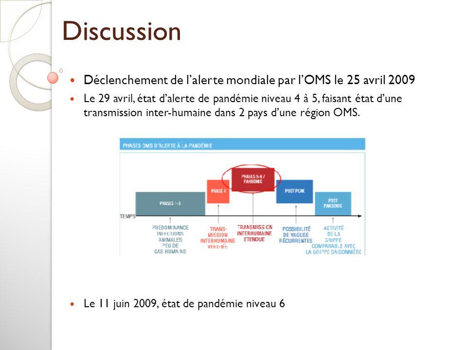 Discussion Déclenchement de lalerte mondiale par lOMS le 25 avril 2009 Le 29 avril, état dalerte de pandémie niveau 4 à 5, faisant état dune transmiss