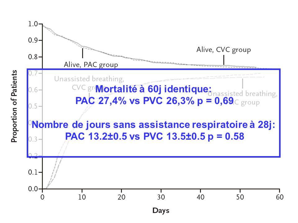 Mortalité à 60j identique: PAC 27,4% vs PVC 26,3% p = 0,69 Nombre de jours sans assistance respiratoire à 28j: PAC 13.2±0.5 vs PVC 13.5±0.5 p = 0.58