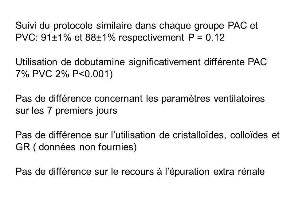Utilisation de dobutamine significativement différente PAC 7% PVC 2% P<0.001) Suivi du protocole similaire dans chaque groupe PAC et PVC: 91±1% et 88±
