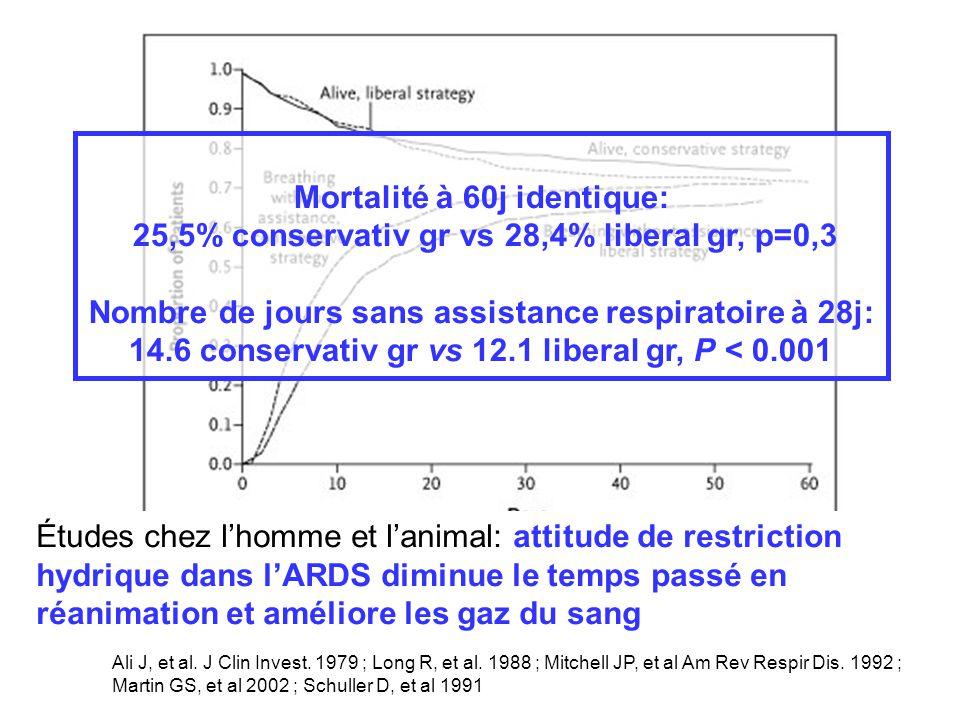 Études chez lhomme et lanimal: attitude de restriction hydrique dans lARDS diminue le temps passé en réanimation et améliore les gaz du sang Ali J, et al.