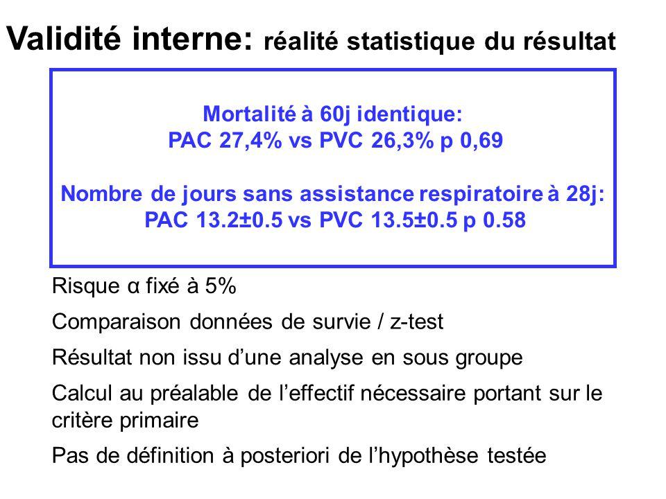 Validité interne: réalité statistique du résultat Mortalité à 60j identique: PAC 27,4% vs PVC 26,3% p 0,69 Nombre de jours sans assistance respiratoir