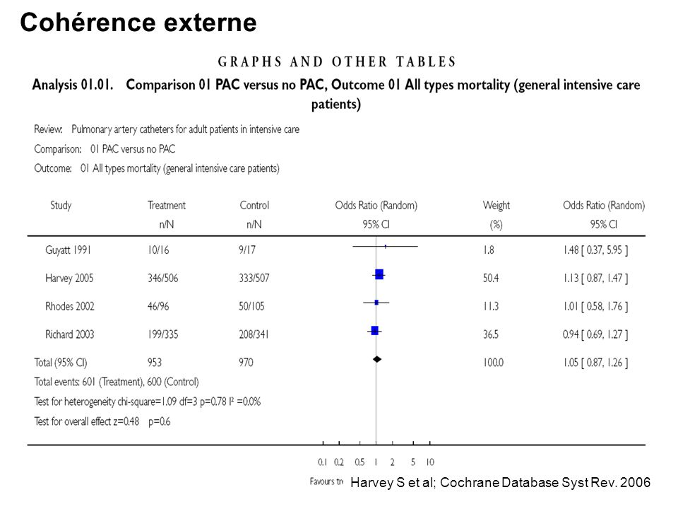 Cohérence externe Harvey S et al; Cochrane Database Syst Rev. 2006