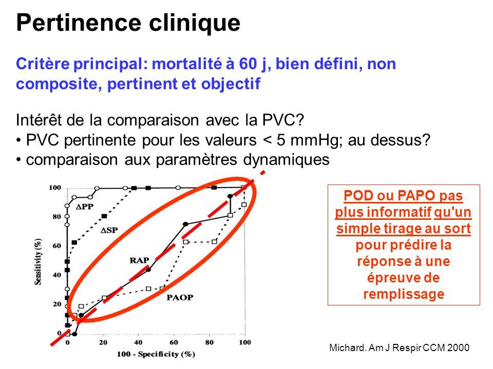 Pertinence clinique Critère principal: mortalité à 60 j, bien défini, non composite, pertinent et objectif Intérêt de la comparaison avec la PVC? PVC