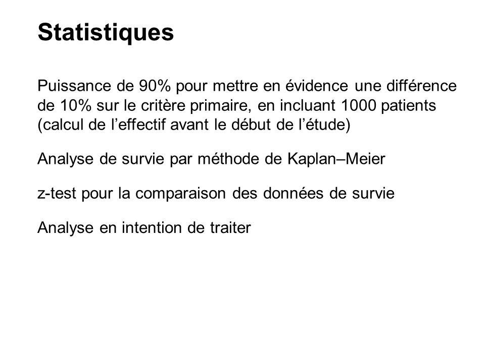 Statistiques Puissance de 90% pour mettre en évidence une différence de 10% sur le critère primaire, en incluant 1000 patients (calcul de leffectif avant le début de létude) Analyse de survie par méthode de Kaplan–Meier z-test pour la comparaison des données de survie Analyse en intention de traiter