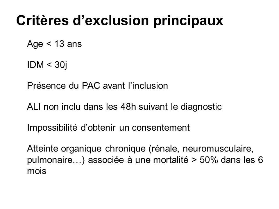 Critères dexclusion principaux Présence du PAC avant linclusion ALI non inclu dans les 48h suivant le diagnostic Impossibilité dobtenir un consentement Atteinte organique chronique (rénale, neuromusculaire, pulmonaire…) associée à une mortalité > 50% dans les 6 mois Age < 13 ans IDM < 30j