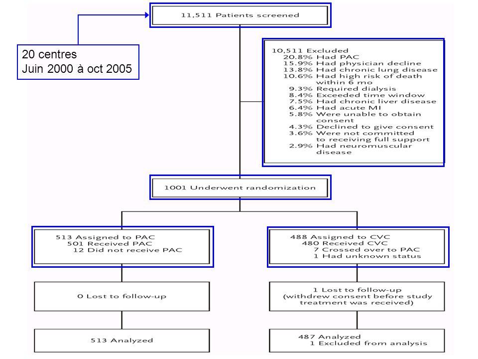 20 centres Juin 2000 à oct 2005