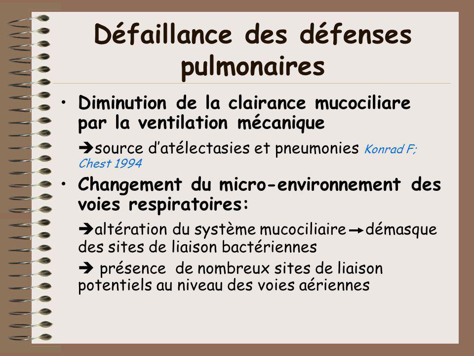 Défaillance des défenses pulmonaires Diminution de la clairance mucociliare par la ventilation mécanique source datélectasies et pneumonies Konrad F;