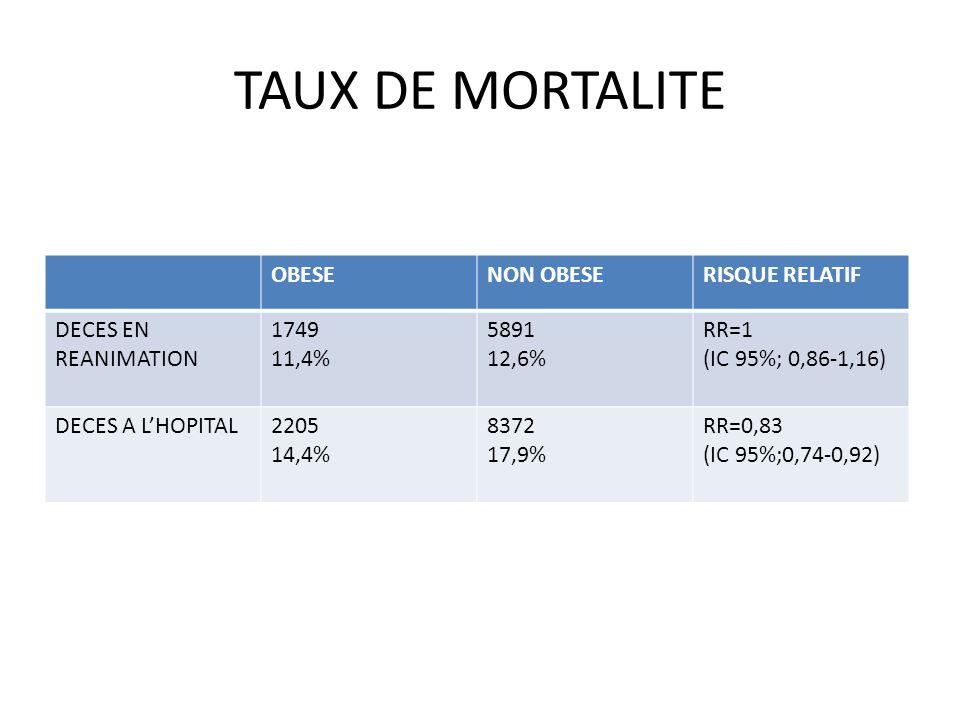 TAUX DE MORTALITE OBESENON OBESERISQUE RELATIF DECES EN REANIMATION 1749 11,4% 5891 12,6% RR=1 (IC 95%; 0,86-1,16) DECES A LHOPITAL2205 14,4% 8372 17,