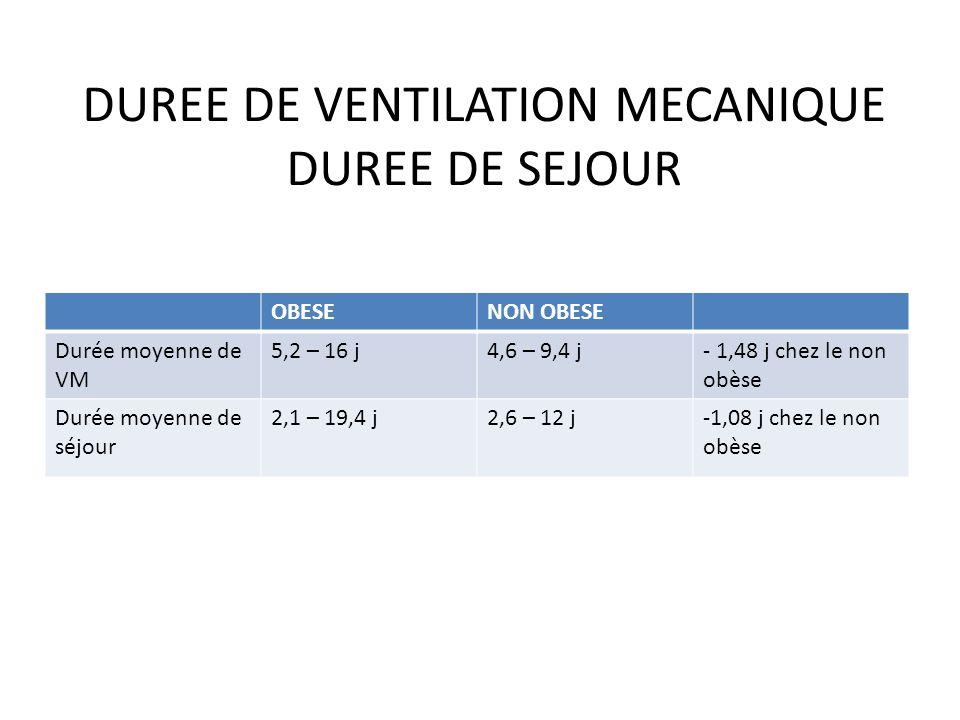 DUREE DE VENTILATION MECANIQUE DUREE DE SEJOUR OBESENON OBESE Durée moyenne de VM 5,2 – 16 j4,6 – 9,4 j- 1,48 j chez le non obèse Durée moyenne de séj