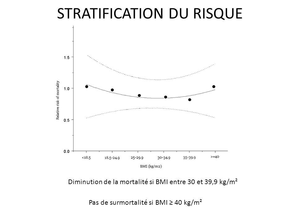 STRATIFICATION DU RISQUE Diminution de la mortalité si BMI entre 30 et 39,9 kg/m² Pas de surmortalité si BMI 40 kg/m²