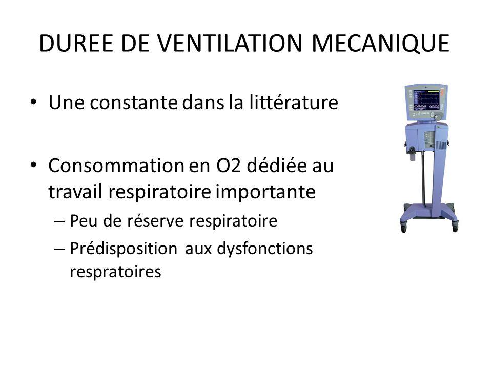 DUREE DE VENTILATION MECANIQUE Une constante dans la littérature Consommation en O2 dédiée au travail respiratoire importante – Peu de réserve respira