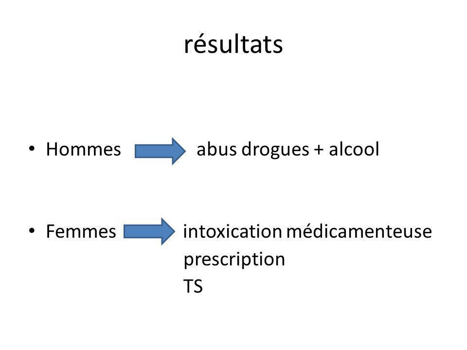 résultats Hommes abus drogues + alcool Femmes intoxication médicamenteuse prescription TS