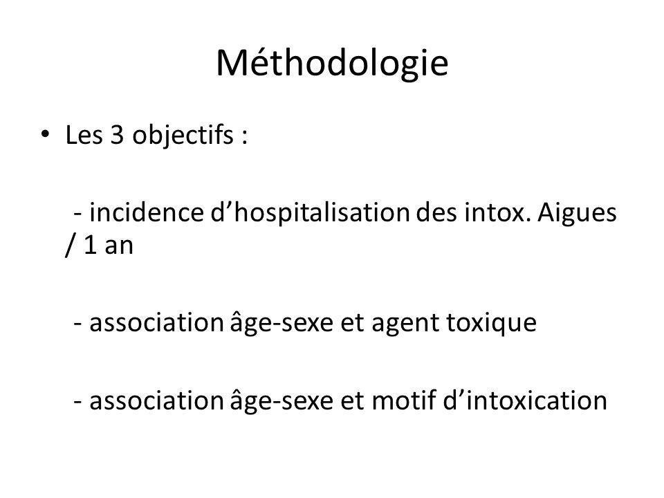 Méthodologie Les 3 objectifs : - incidence dhospitalisation des intox.