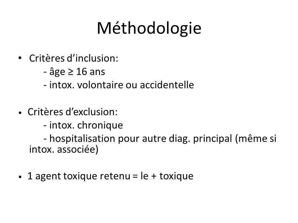 Méthodologie Critères dinclusion: - âge 16 ans - intox.