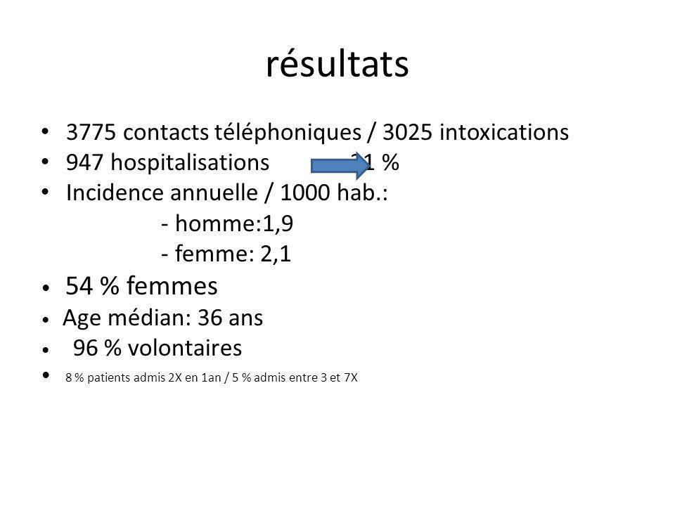 résultats 3775 contacts téléphoniques / 3025 intoxications 947 hospitalisations 31 % Incidence annuelle / 1000 hab.: - homme:1,9 - femme: 2,1 54 % femmes Age médian: 36 ans 96 % volontaires 8 % patients admis 2X en 1an / 5 % admis entre 3 et 7X