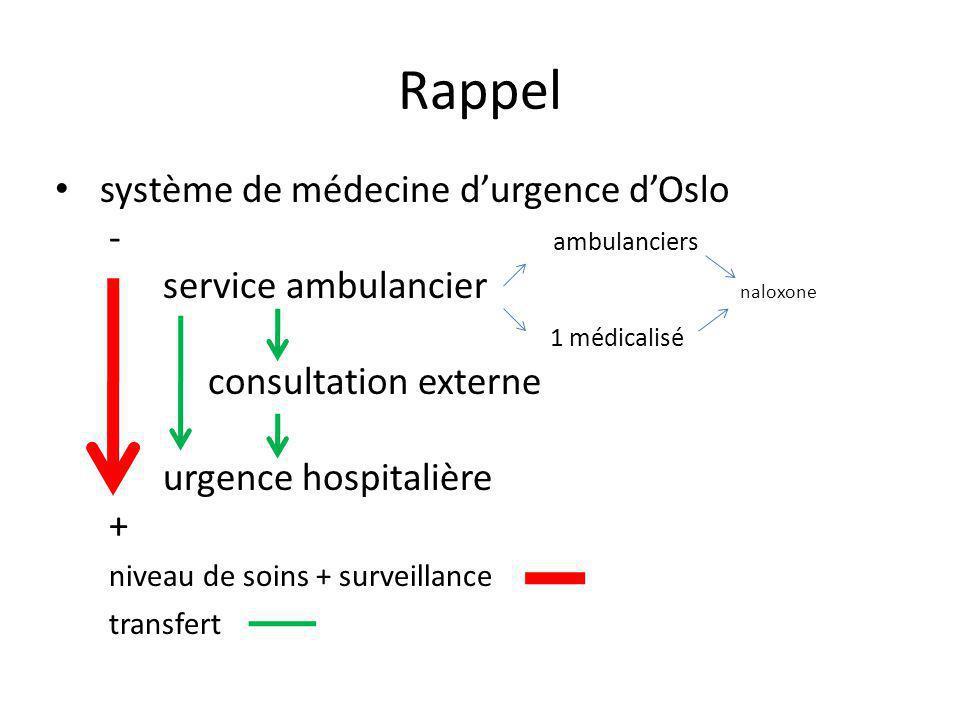Rappel système de médecine durgence dOslo - ambulanciers service ambulancier naloxone 1 médicalisé consultation externe urgence hospitalière + niveau de soins + surveillance transfert