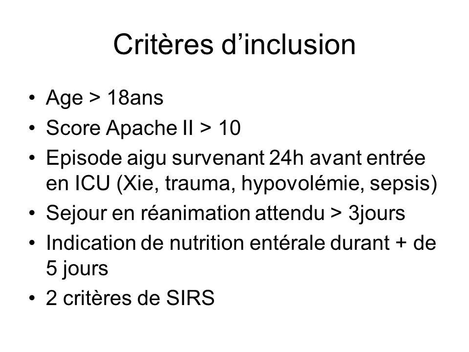 Critères dinclusion Age > 18ans Score Apache II > 10 Episode aigu survenant 24h avant entrée en ICU (Xie, trauma, hypovolémie, sepsis) Sejour en réanimation attendu > 3jours Indication de nutrition entérale durant + de 5 jours 2 critères de SIRS