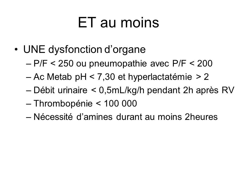 ET au moins UNE dysfonction dorgane –P/F < 250 ou pneumopathie avec P/F < 200 –Ac Metab pH 2 –Débit urinaire < 0,5mL/kg/h pendant 2h après RV –Thrombopénie < 100 000 –Nécessité damines durant au moins 2heures