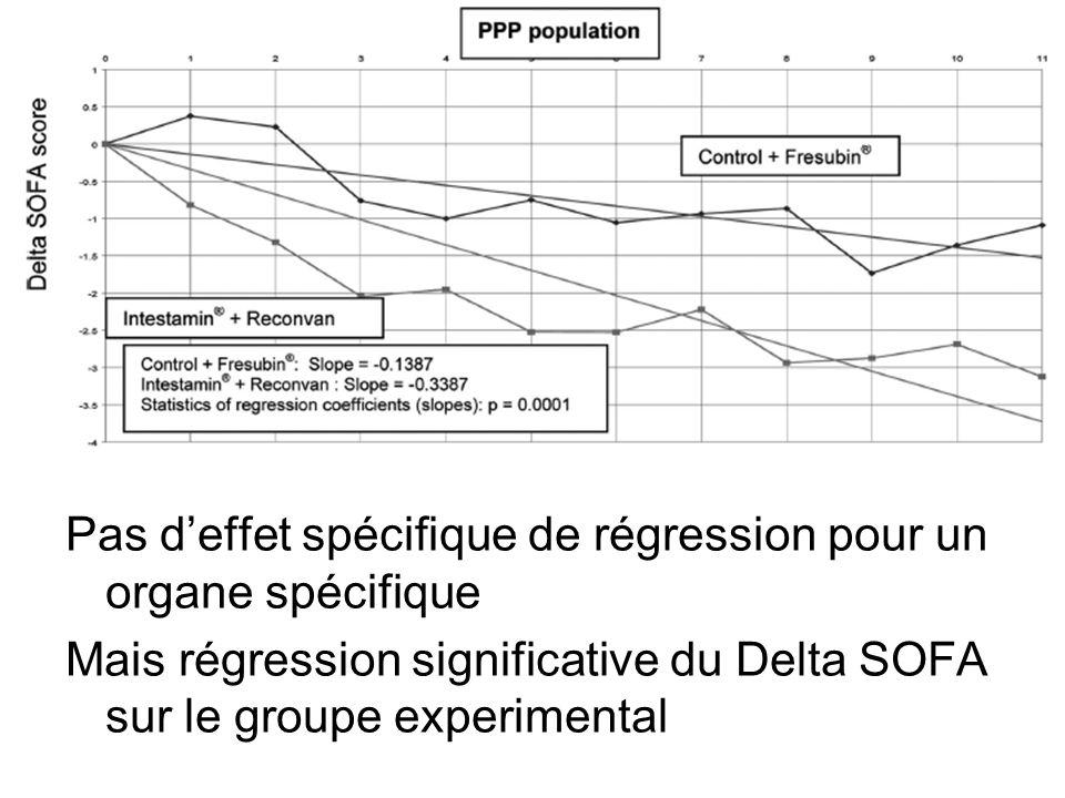 Pas deffet spécifique de régression pour un organe spécifique Mais régression significative du Delta SOFA sur le groupe experimental