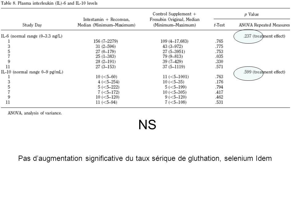 NS Pas daugmentation significative du taux sérique de gluthation, selenium Idem