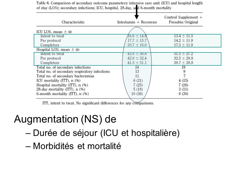 Augmentation (NS) de –Durée de séjour (ICU et hospitalière) –Morbidités et mortalité