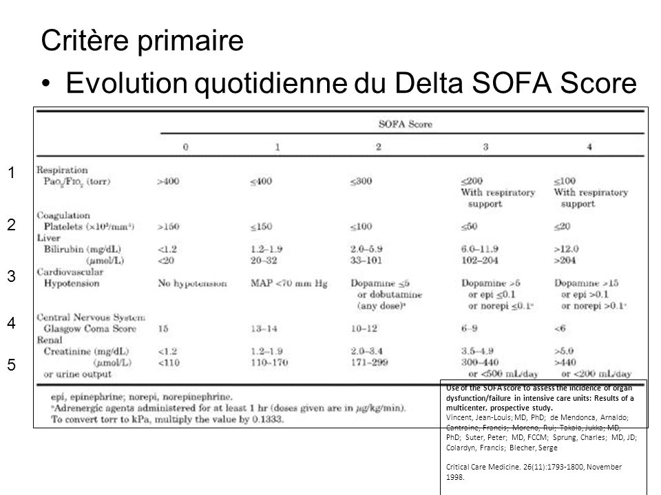 Critère primaire Evolution quotidienne du Delta SOFA Score Use of the SOFA score to assess the incidence of organ dysfunction/failure in intensive car