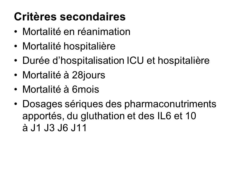 Critères secondaires Mortalité en réanimation Mortalité hospitalière Durée dhospitalisation ICU et hospitalière Mortalité à 28jours Mortalité à 6mois Dosages sériques des pharmaconutriments apportés, du gluthation et des IL6 et 10 à J1 J3 J6 J11