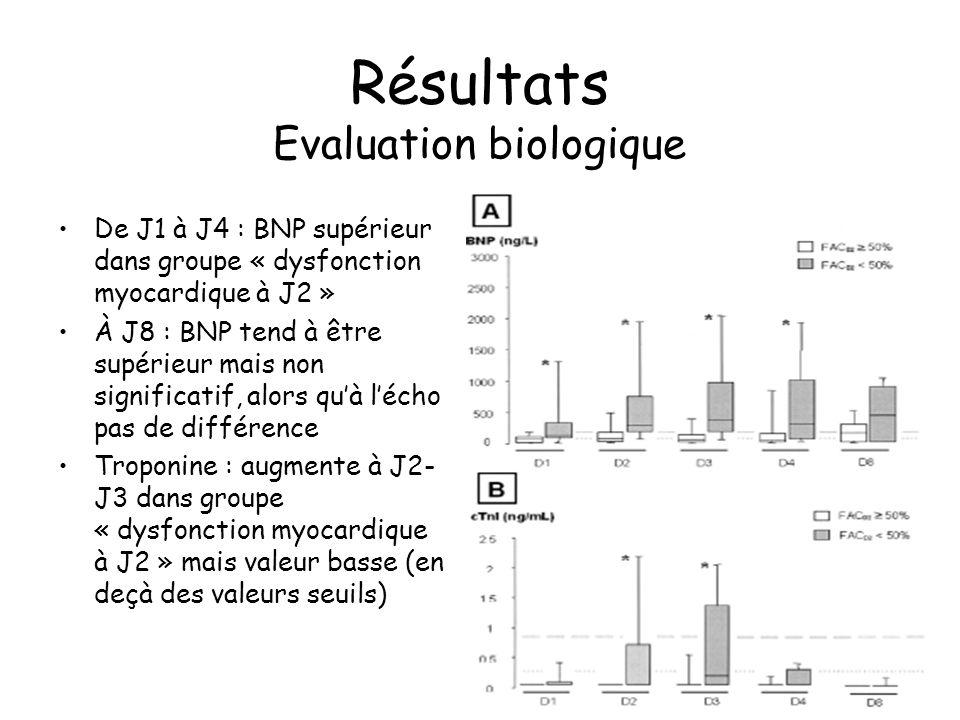 Résultats Evaluation biologique De J1 à J4 : BNP supérieur dans groupe « dysfonction myocardique à J2 » À J8 : BNP tend à être supérieur mais non sign