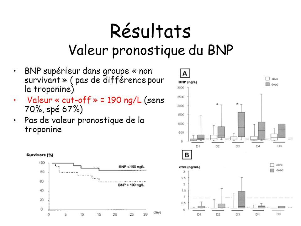 Résultats Valeur pronostique du BNP BNP supérieur dans groupe « non survivant » ( pas de différence pour la troponine) Valeur « cut-off » = 190 ng/L (