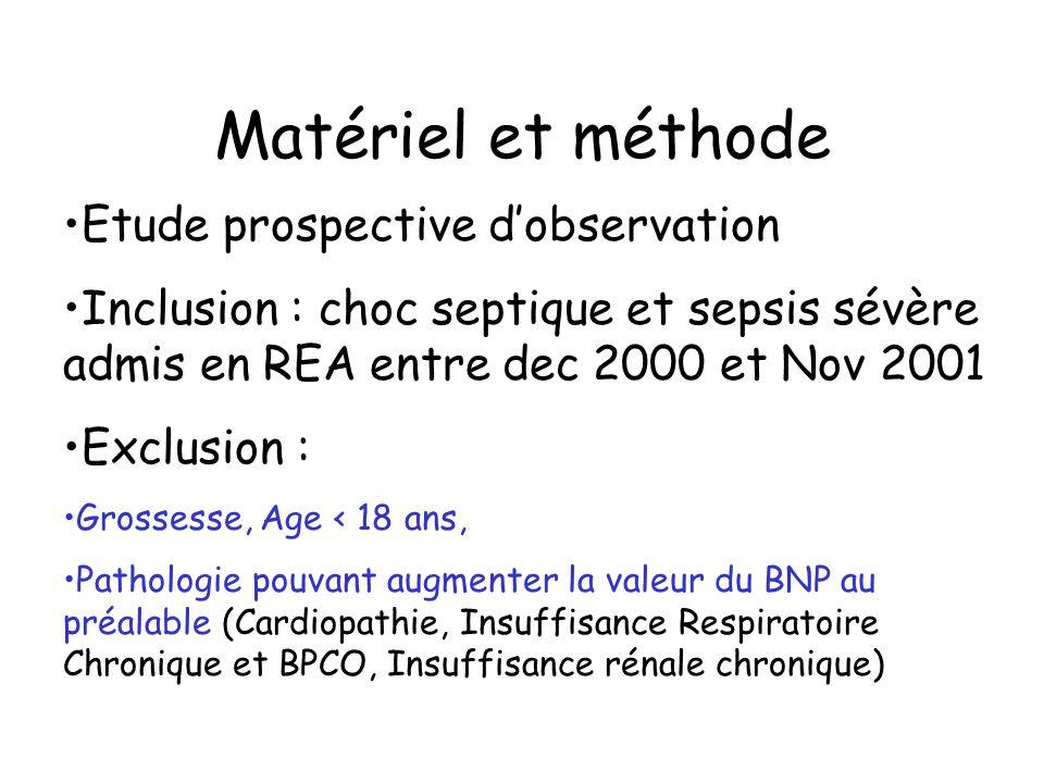 Matériel et méthode Traitement standard (ATB, remplissage, vasopresseur) Echographie cardiaque* (ETT ou ETO) à J2-J8 - dysfonction myocardique : FAC < 50% Dosage BNP* et Troponine I* à J1, J2,J3 J4 et J8 Recueil de données : Age, sexe, SAPS II, OSF, Mc Cabe score, origine du sepsis, volume de cristalloïde, dose max de vasopresseur, nécessité de VM les 24 premières heures * Évaluation en aveugle