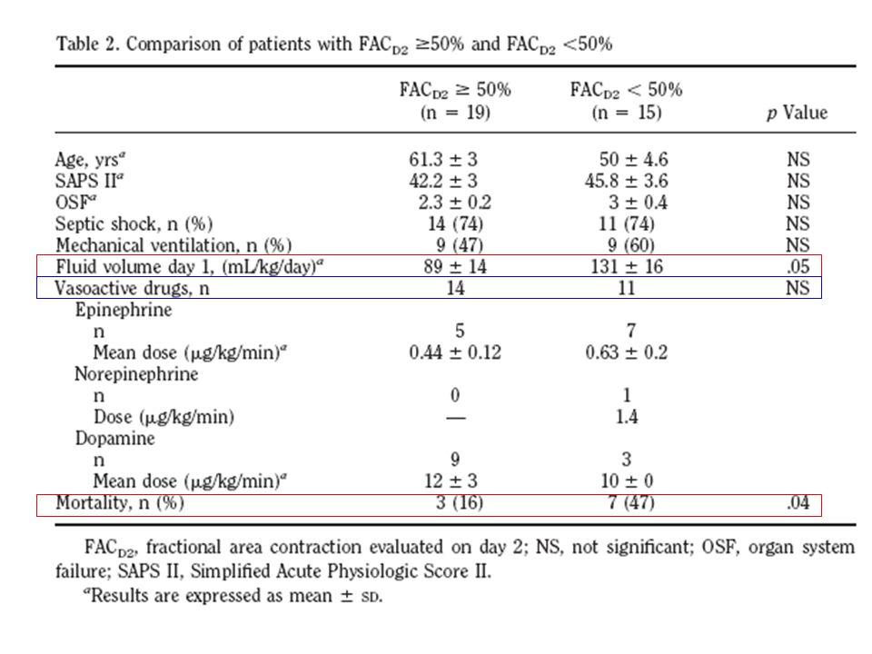 Résultats Evaluation biologique De J1 à J4 : BNP supérieur dans groupe « dysfonction myocardique à J2 » À J8 : BNP tend à être supérieur mais non significatif, alors quà lécho pas de différence Troponine : augmente à J2- J3 dans groupe « dysfonction myocardique à J2 » mais valeur basse (en deçà des valeurs seuils)