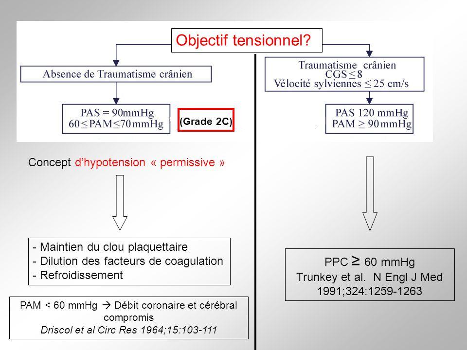 PAM < 60 mmHg Débit coronaire et cérébral compromis Driscol et al Circ Res 1964;15:103-111 PPC 60 mmHg Trunkey et al. N Engl J Med 1991;324:1259-1263