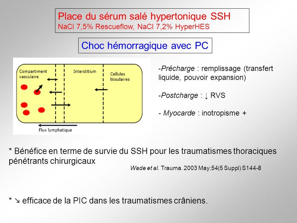 Place du sérum salé hypertonique SSH NaCl 7,5% Rescueflow, NaCl 7,2% HyperHES -Précharge : remplissage (transfert liquide, pouvoir expansion) -Postcha